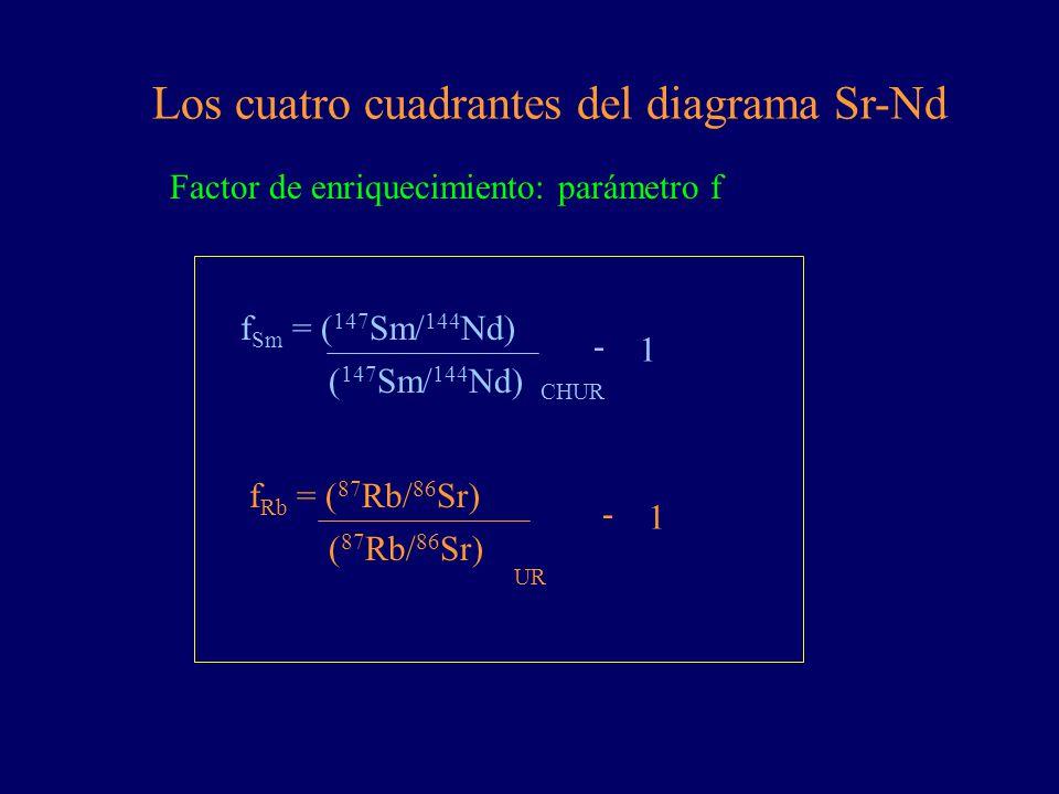 Los cuatro cuadrantes del diagrama Sr-Nd Factor de enriquecimiento: parámetro f f Sm = ( 147 Sm/ 144 Nd) ( 147 Sm/ 144 Nd) CHUR - 1 f Rb = ( 87 Rb/ 86