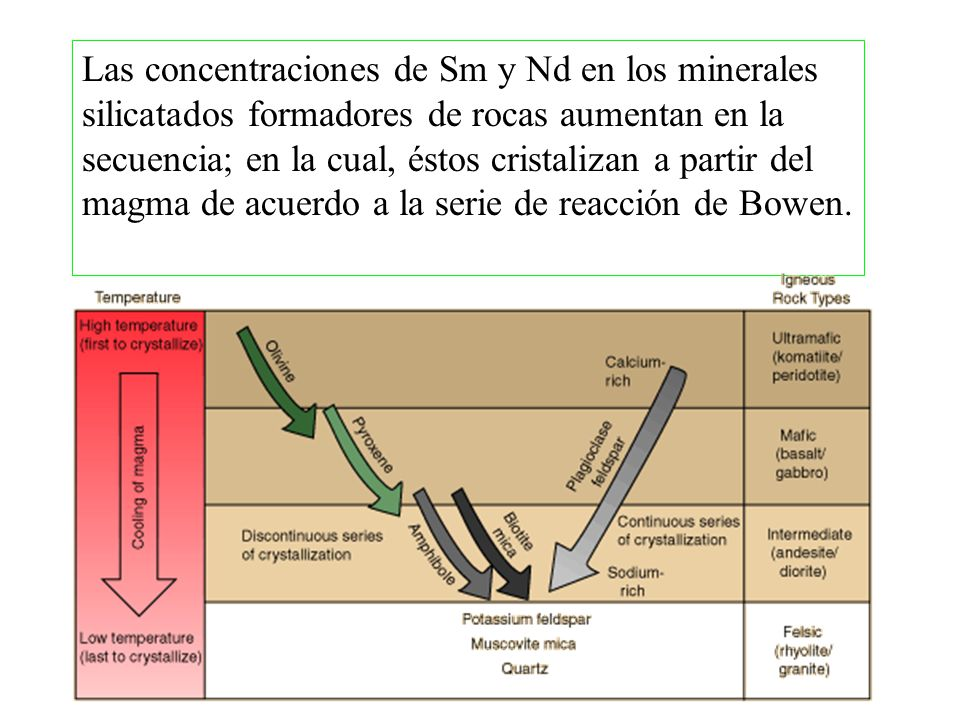 Las concentraciones de Sm y Nd en los minerales silicatados formadores de rocas aumentan en la secuencia; en la cual, éstos cristalizan a partir del m