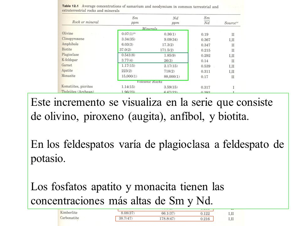 La proporción Sm/Nd de la mayoría de los minerales varía de 0.37 (piroxeno) a 0.15 (feldespatos de K).