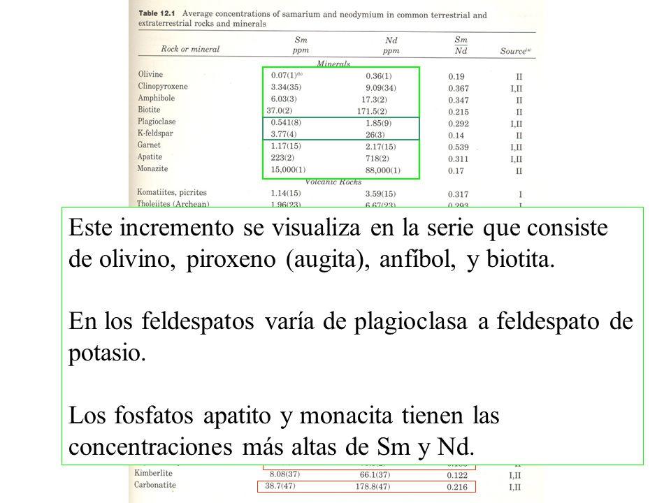 147 Sm 143 Nd t 1/2 = 1.06x10 11 a ±0.01 = 6.54x10 -12 a -1 148 Sm 144 Nd t 1/2 = 7x10 15 a 149 Sm 145 Nd t 1/2 = 1x10 16 a Decaimiento(s)