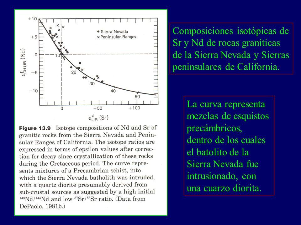 Composiciones isotópicas de Sr y Nd de rocas graníticas de la Sierra Nevada y Sierras peninsulares de California. La curva representa mezclas de esqui