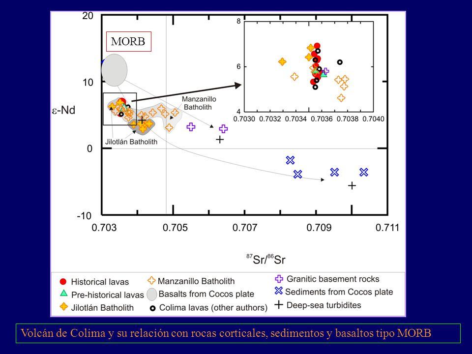 Volcán de Colima y su relación con rocas corticales, sedimentos y basaltos tipo MORB MORB