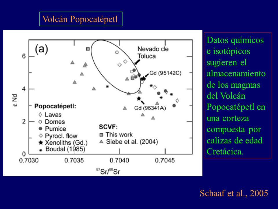 Volcán Popocatépetl Schaaf et al., 2005 Datos químicos e isotópicos sugieren el almacenamiento de los magmas del Volcán Popocatépetl en una corteza co