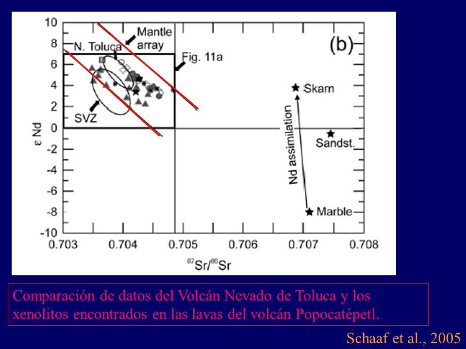 Schaaf et al., 2005 Comparación de datos del Volcán Nevado de Toluca y los xenolitos encontrados en las lavas del volcán Popocatépetl.