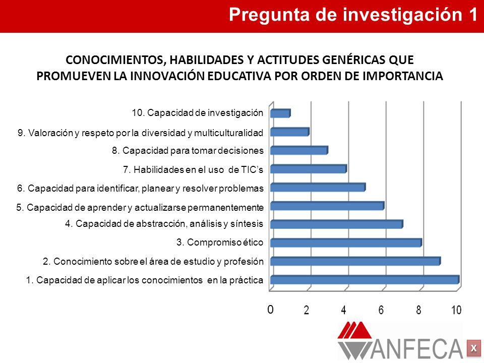 XXXX XXXX Pregunta de investigación 1 CONOCIMIENTOS, HABILIDADES Y ACTITUDES GENÉRICAS QUE PROMUEVEN LA INNOVACIÓN EDUCATIVA POR ORDEN DE IMPORTANCIA 1.