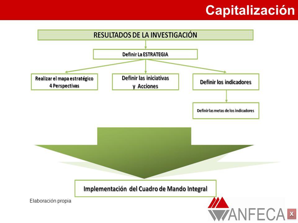 XXXX XXXX Elaboración propia Capitalización