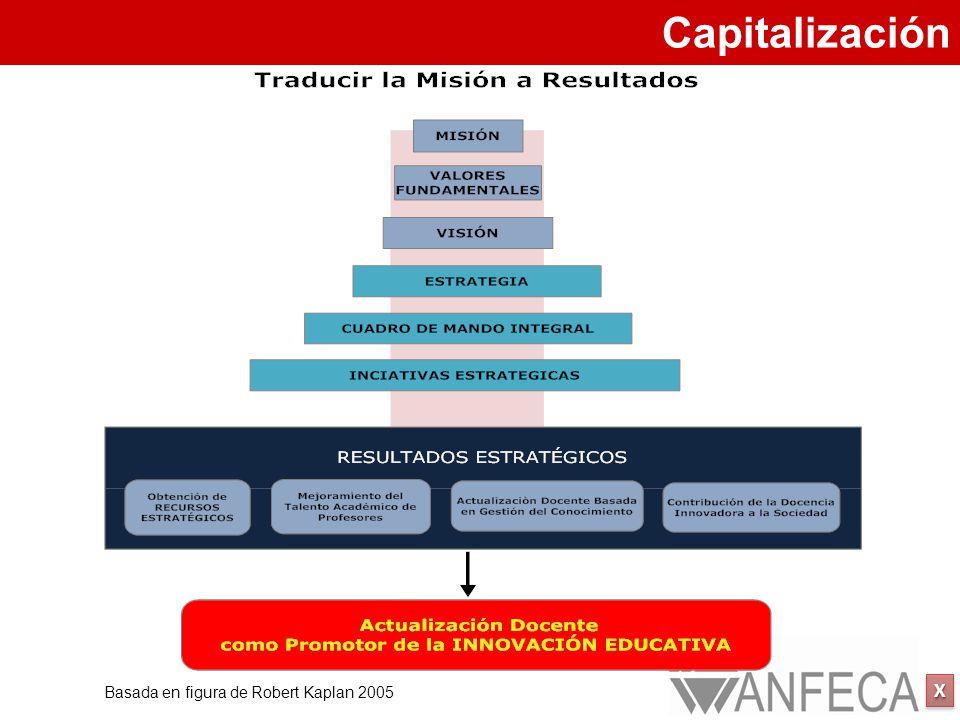 XXXX XXXX Basada en figura de Robert Kaplan 2005 Capitalización