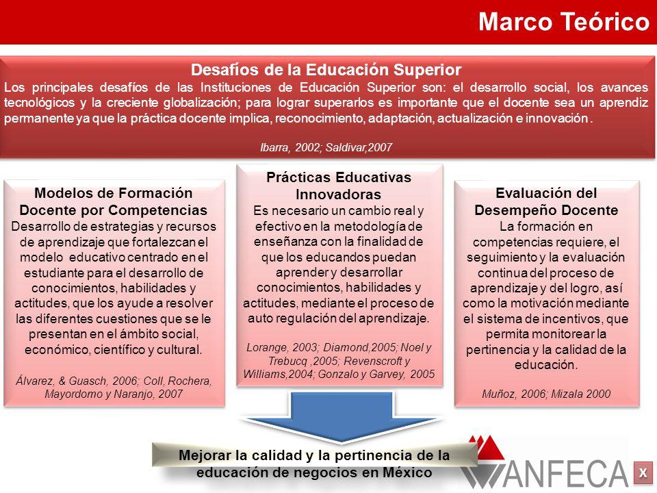 XXXX XXXX Mejorar la calidad y la pertinencia de la educación de negocios en México Prácticas Educativas Innovadoras Es necesario un cambio real y efectivo en la metodología de enseñanza con la finalidad de que los educandos puedan aprender y desarrollar conocimientos, habilidades y actitudes, mediante el proceso de auto regulación del aprendizaje.
