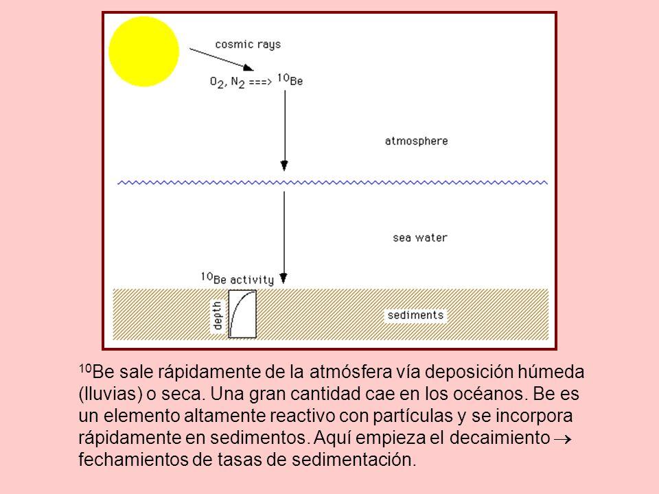10 Be sale rápidamente de la atmósfera vía deposición húmeda (lluvias) o seca.