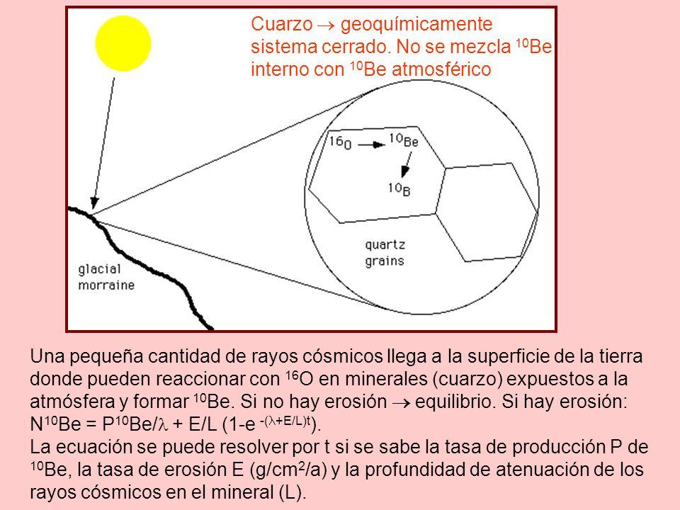 Una pequeña cantidad de rayos cósmicos llega a la superficie de la tierra donde pueden reaccionar con 16 O en minerales (cuarzo) expuestos a la atmósfera y formar 10 Be.