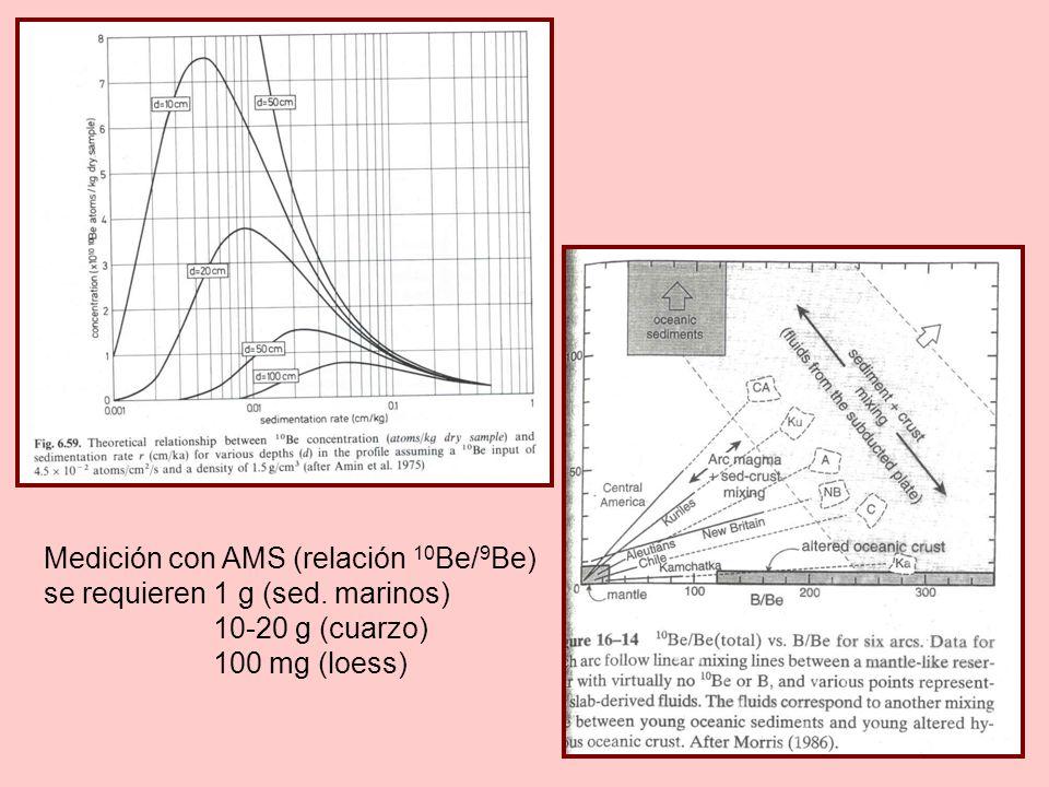 Medición con AMS (relación 10 Be/ 9 Be) se requieren 1 g (sed.