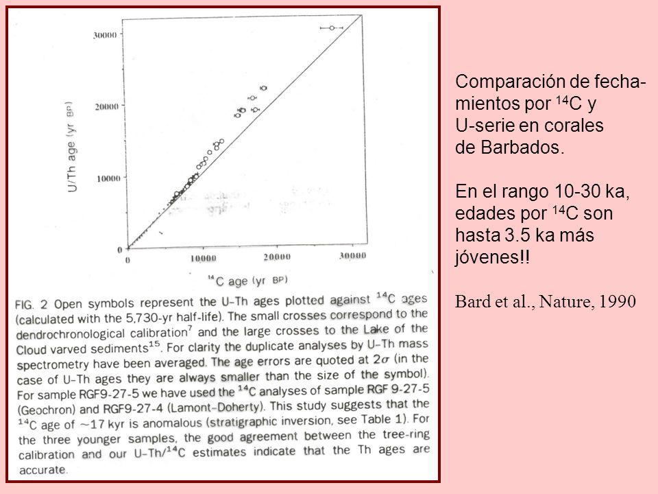 Comparación de fecha- mientos por 14 C y U-serie en corales de Barbados.