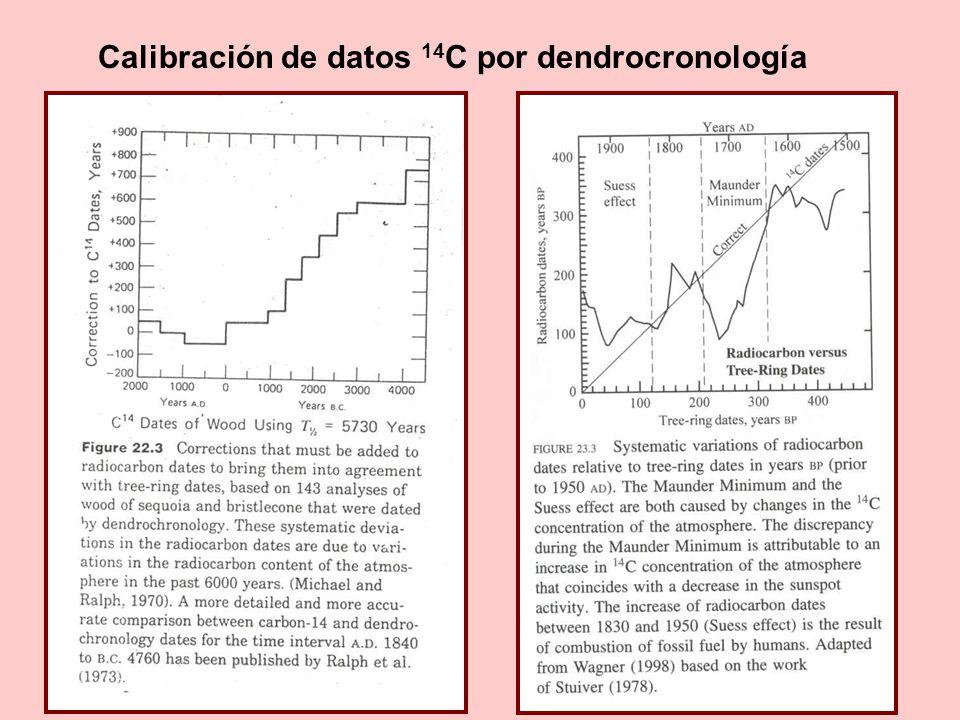 Metodología: 14 C es un método radiométrico!.