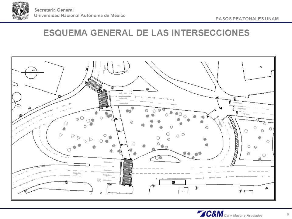 PASOS PEATONALES UNAM Secretaria General Universidad Nacional Autónoma de México 9 ESQUEMA GENERAL DE LAS INTERSECCIONES