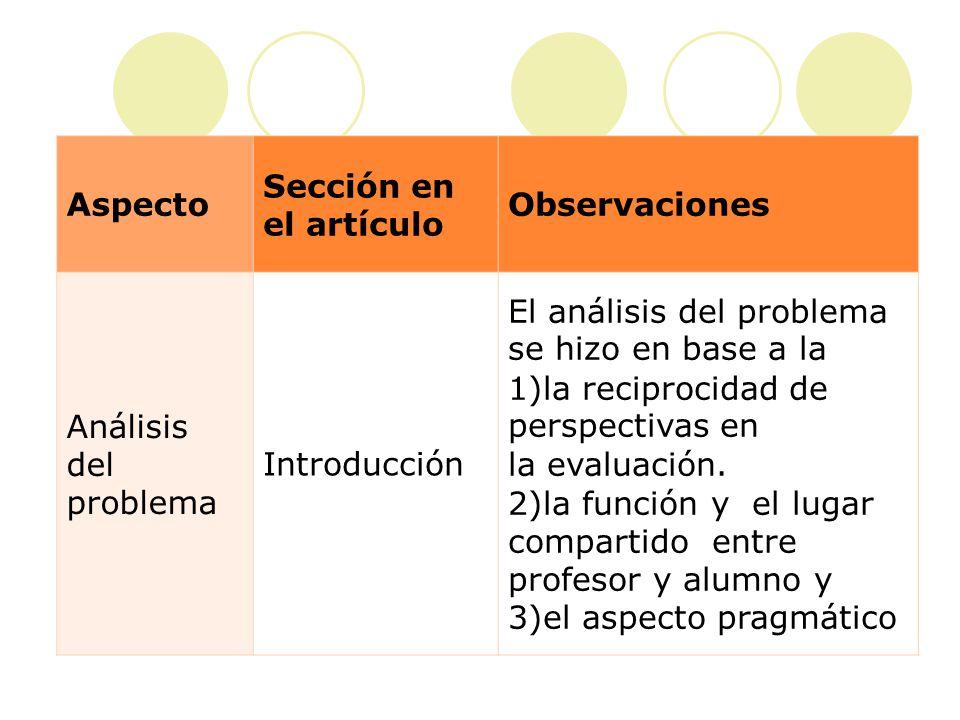 Aspecto Sección en el artículo Observaciones Formulación de preguntas y/o hipótesis Introducción ¿de qué manera se construye la evaluación en la actividad cotidiana del salón de clase de lengua extranjera?