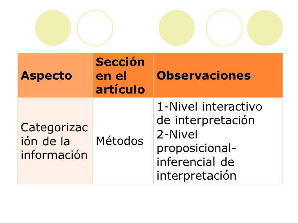 Aspecto Sección en el artículo Observaciones Estructuración de las categorías Método s Modelo a --Diferentes elementos de la interacción: 1) el turno, 2) el aspecto ilocucionario y 3) la actividad verbal.