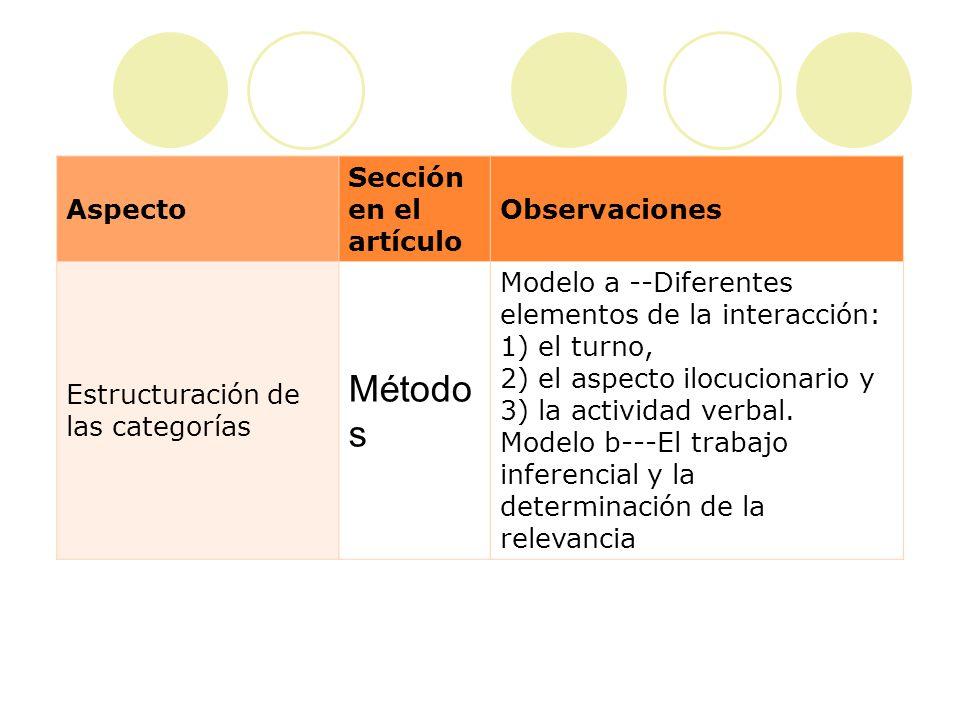 Aspecto Sección en el artículo Observaciones Diseño y ejecución de un plan de acción Métodos En este trabajo se manejo la noción de contexto Duranti y Goodwin (1991) Schiffrin (1994) además del principio de relevancia Sperber y Wilson (1991) y el modelo de Tarea- solución Ehlich (1991).