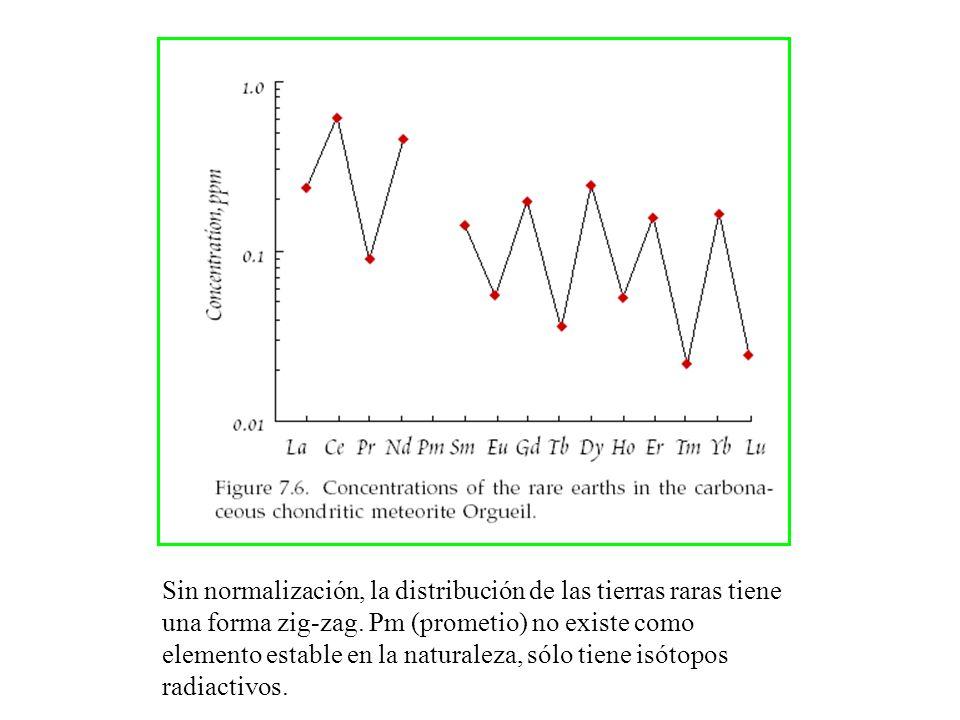 Sin normalización, la distribución de las tierras raras tiene una forma zig-zag. Pm (prometio) no existe como elemento estable en la naturaleza, sólo