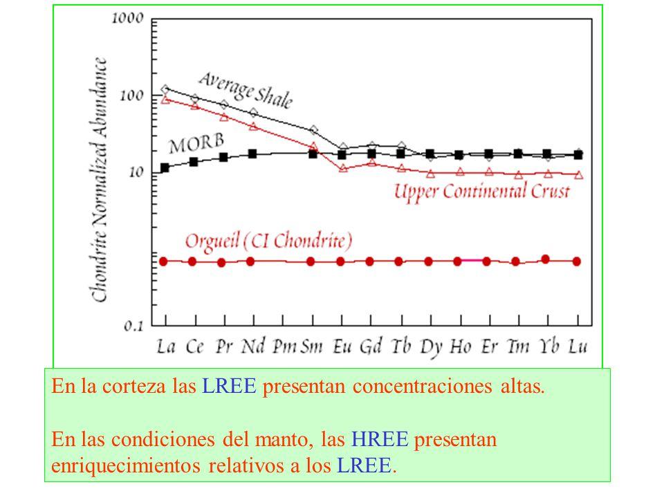 En la corteza las LREE presentan concentraciones altas. En las condiciones del manto, las HREE presentan enriquecimientos relativos a los LREE.