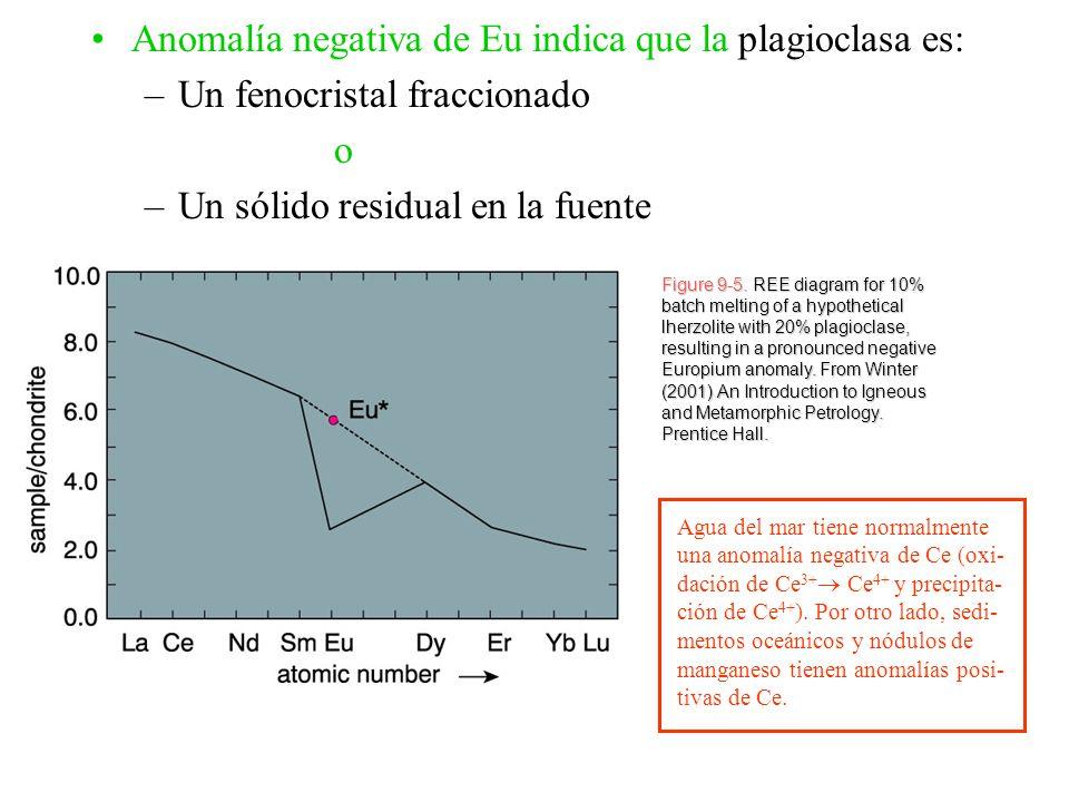 Anomalía negativa de Eu indica que la plagioclasa es: –Un fenocristal fraccionado o –Un sólido residual en la fuente Figure 9-5. REE diagram for 10% b