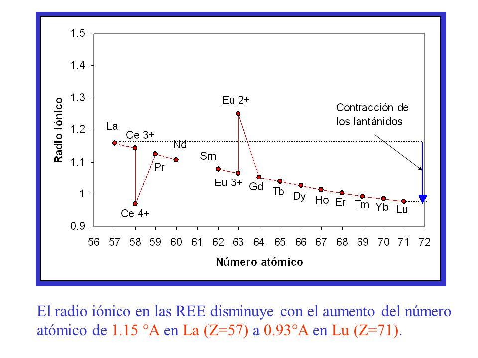 Las REE se encuentran en altas concentraciones en varios minerales económicamente importantes tales como: Bastaesnita (Ce, La)(CO 3 )F Monacita (Ce, La, Nd, Th)PO 4 Cerita ((Ca,Mg) 2 (Ce) 8 (SiO 4 ) 7.3H 2 O) Xenotima YPO 4 Gadolinita (Ce, La, Nd,Y) 2 FeBe 2 [O  SiO 4 ] 2 Los elementos lantánidos se conocían originalmente como las tierras raras debido a su presencia en las mezclas de óxidos.