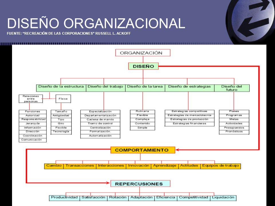 DISEÑO ORGANIZACIONAL Debido a que las estrategias y los entornos cambian con el tiempo, el diseño de las organizaciones es un proceso permanente y los cambios de estructura suelen implicar un proceso de prueba y error.