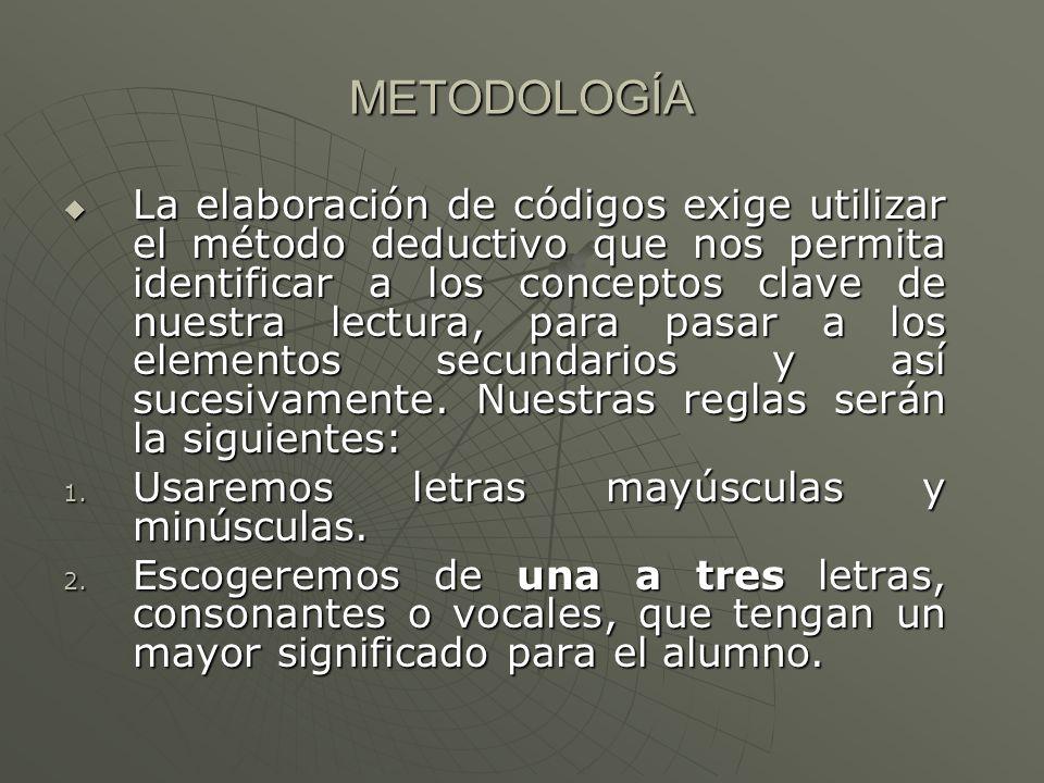 METODOLOGÍA La elaboración de códigos exige utilizar el método deductivo que nos permita identificar a los conceptos clave de nuestra lectura, para pasar a los elementos secundarios y así sucesivamente.