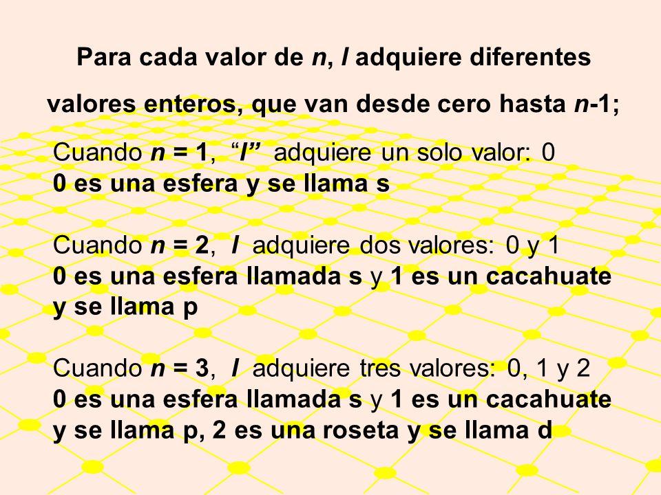 Cuando n = 1, l adquiere un solo valor: 0 Cuando n = 2, l adquiere dos valores: 0 y 1 Cuando n = 3, l adquiere tres valores: 0, 1 y 2.