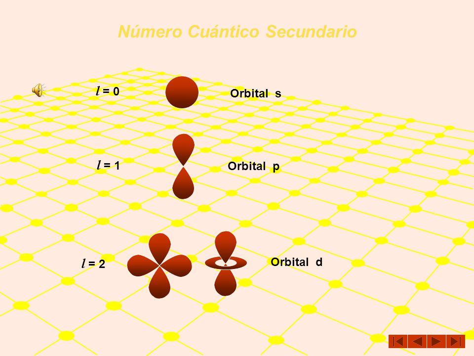 Número Cuántico Secundario Los orbitales son lugares en el espacio que describen las probables formas geométricas que describen los electrones al move