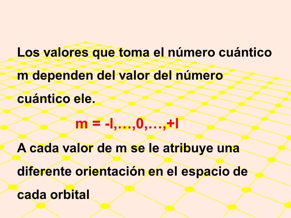 Número Cuántico Magnético m El número cuántico magnético, se denota con una letra m y sus valores indican las orientaciones que tienen los orbitales e