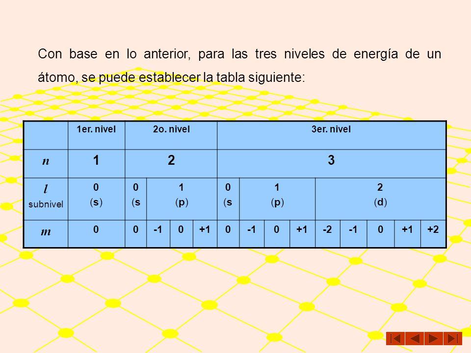 Cuando l = 0, m adquiere un solo valor: 0 Una sola orientación en el espacio Cuando l = 1, m adquiere tres valores: –1, 0 y +1 Tres valores 3 orientac