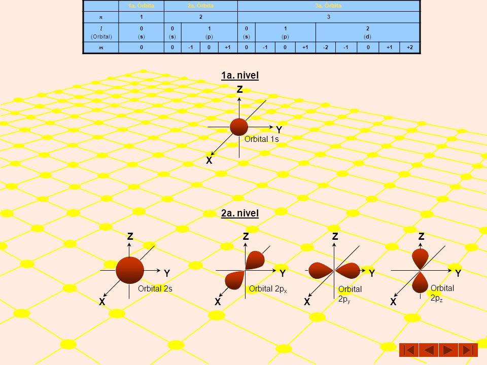 1er. nivel2o. nivel3er. nivel n 123 l subnivel 0(s)0(s) 0(s0(s 1(p)1(p) 0(s0(s 1(p)1(p) 2(d)2(d) m 000+100+1-20+1+2 Con base en lo anterior, para las