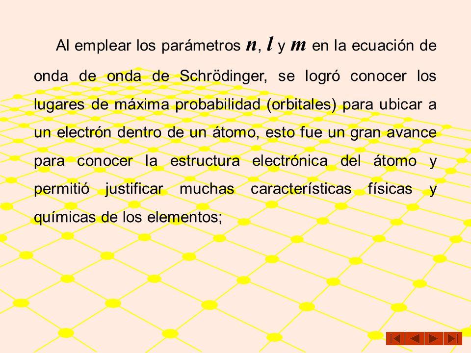 1a. Órbita2a. Órbita3a. Órbita n 123 l (Orbital) 0(s)0(s) 0(s)0(s) 1(p)1(p) 0(s)0(s) 1(p)1(p) 2(d)2(d) m 000+100+1-20+1+2 3er. Nivel de energía X Y Z