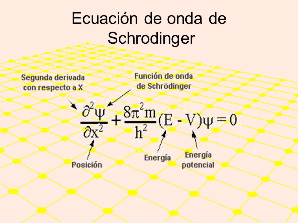 Las soluciones de la ecuación de onda describen los diferentes estados disponibles para los electrones en el interior de los átomos, estos estados que