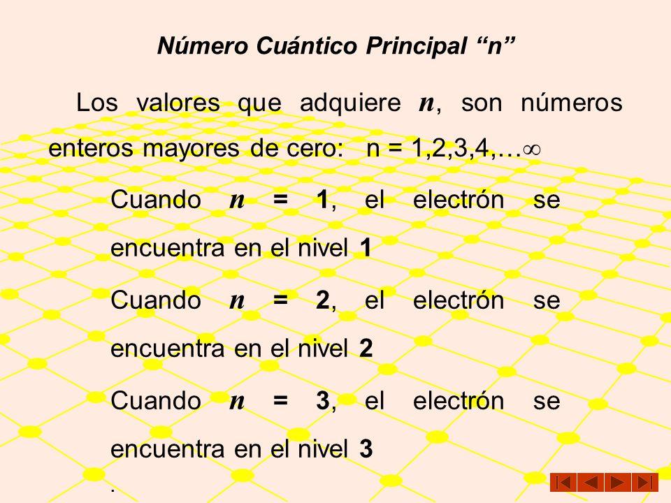 Número Cuántico Principal El número cuántico principal, se denota con un una letra n y su valor indica la órbita de Bohr o el nivel energético en el q