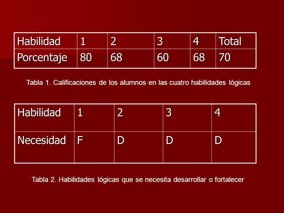 Habilidad1234Total Porcentaje8068606870 Tabla 1. Calificaciones de los alumnos en las cuatro habilidades lógicasHabilidad1234NecesidadFDDD Tabla 2. Ha