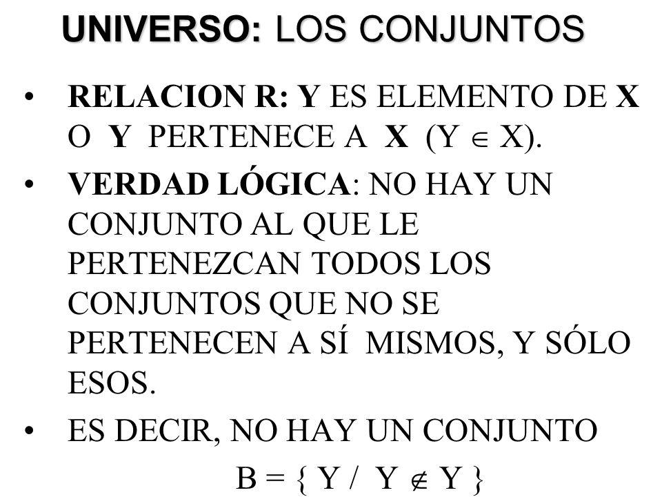 UNIVERSO: LOS CONJUNTOS RELACION R: Y ES ELEMENTO DE X O Y PERTENECE A X (Y X). VERDAD LÓGICA: NO HAY UN CONJUNTO AL QUE LE PERTENEZCAN TODOS LOS CONJ