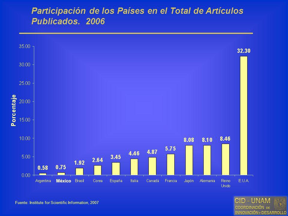 Participación de los Países en el Total de Artículos Publicados. 2006 Fuente: Institute for Scientific Information, 2007 México