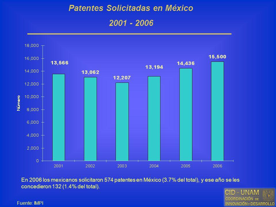 Patentes Solicitadas en México 2001 - 2006 Fuente: IMPI En 2006 los mexicanos solicitaron 574 patentes en México (3.7% del total), y ese año se les co