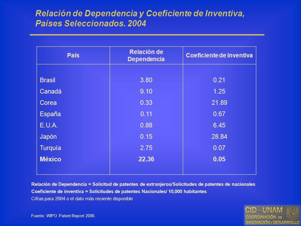 Relación de Dependencia y Coeficiente de Inventiva, Países Seleccionados. 2004 País Relación de Dependencia Coeficiente de Inventiva Brasil Canadá Cor