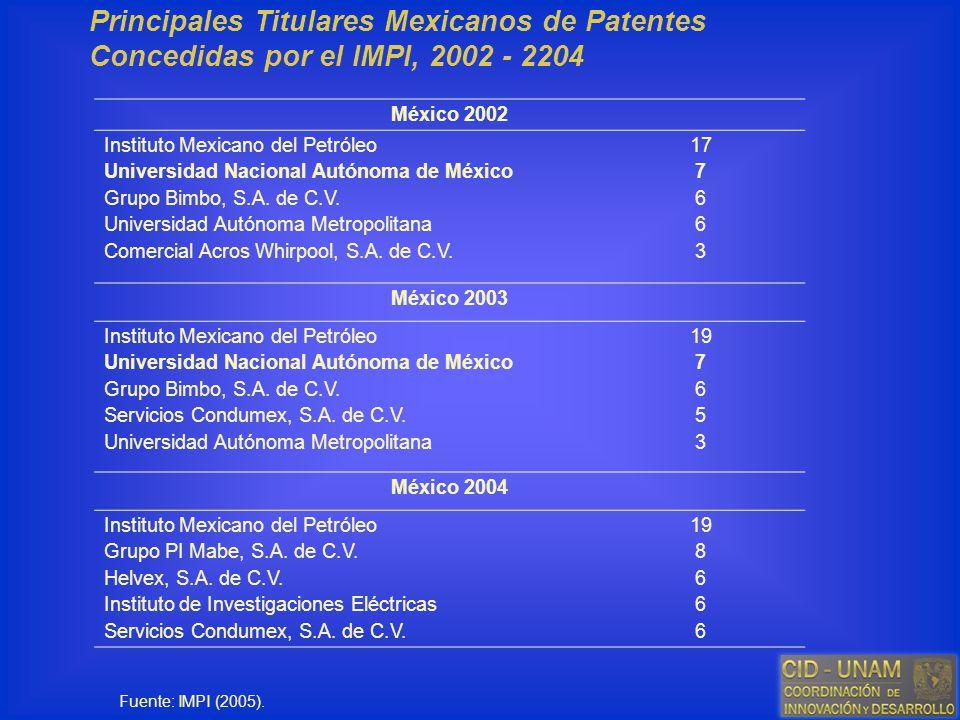 Principales Titulares Mexicanos de Patentes Concedidas por el IMPI, 2002 - 2204 México 2002 Instituto Mexicano del Petróleo Universidad Nacional Autón