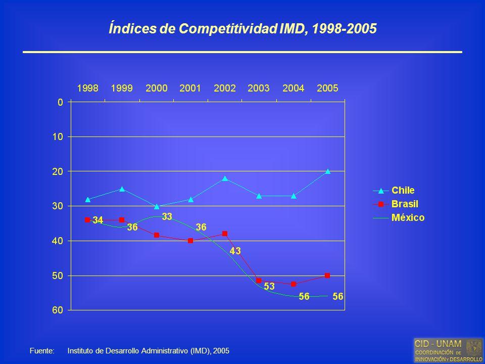 Índices de Competitividad IMD, 1998-2005 Fuente: Instituto de Desarrollo Administrativo (IMD), 2005