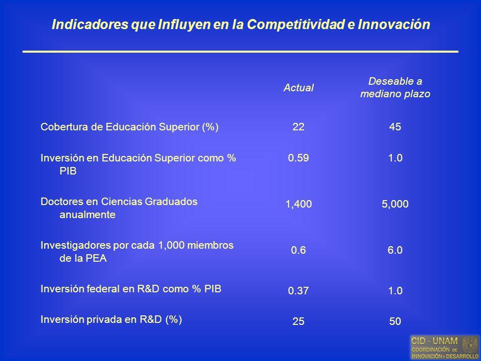 Indicadores que Influyen en la Competitividad e Innovación Actual Deseable a mediano plazo Cobertura de Educación Superior (%) Inversión en Educación
