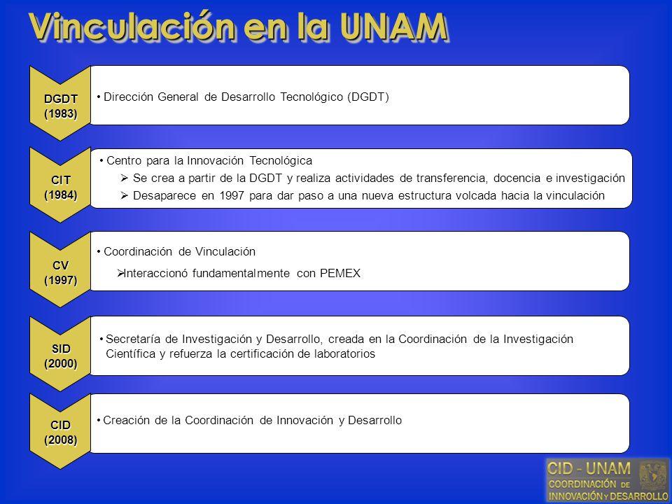 Dirección General de Desarrollo Tecnológico (DGDT) Vinculación en la UNAM Centro para la Innovación Tecnológica Se crea a partir de la DGDT y realiza