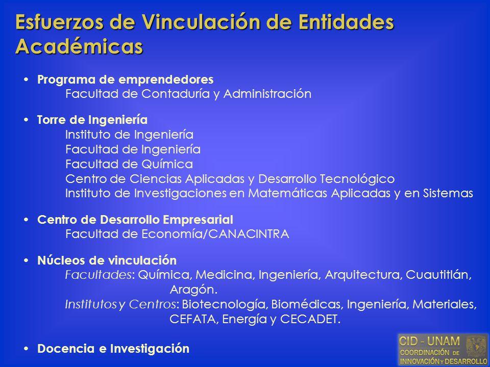 Esfuerzos de Vinculación de Entidades Académicas Programa de emprendedores Facultad de Contaduría y Administración Torre de Ingeniería Instituto de In
