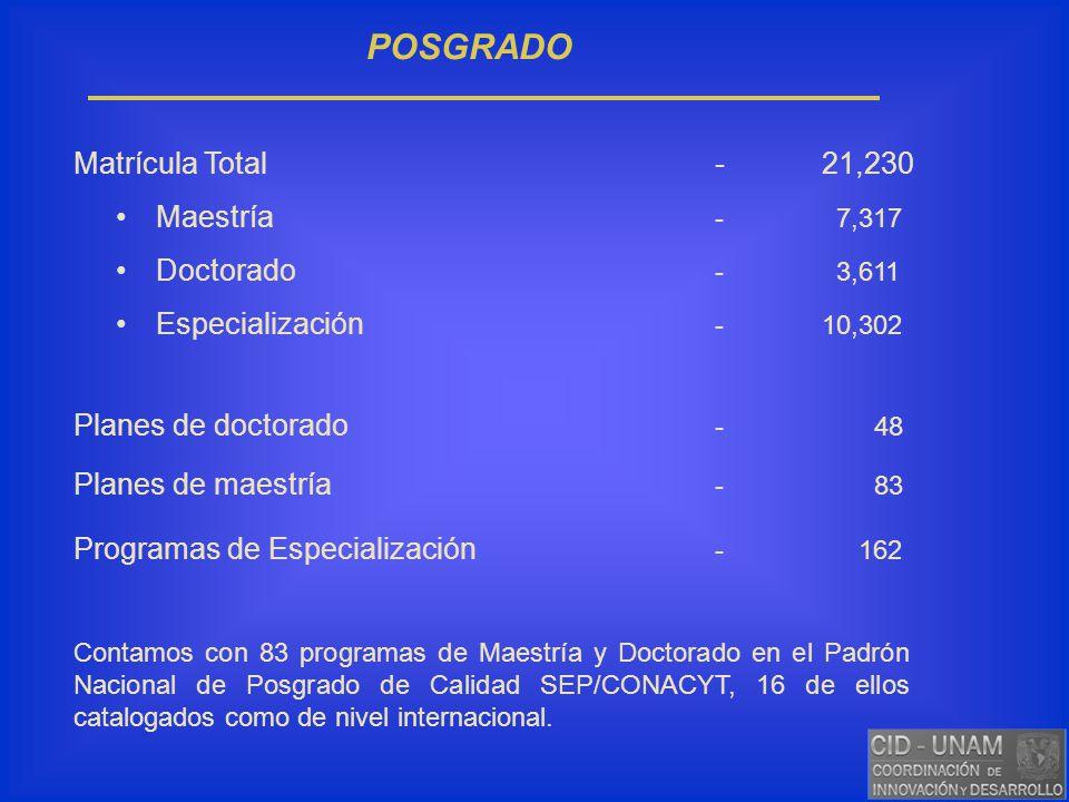 POSGRADO Matrícula Total-21,230 Maestría - 7,317 Doctorado - 3,611 Especialización -10,302 Planes de doctorado - 48 Planes de maestría - 83 Programas
