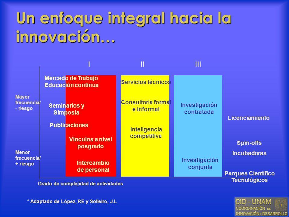 Un enfoque integral hacia la innovación… Servicios técnicos Consultoría formal e informal Inteligencia competitiva Investigación contratada Vínculos a