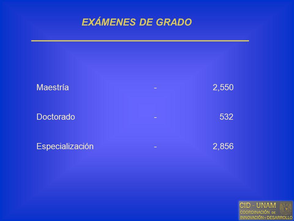 EXÁMENES DE GRADO Maestría-2,550 Doctorado- 532 Especialización-2,856