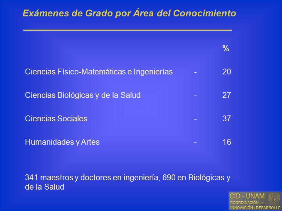 % Ciencias Físico-Matemáticas e Ingenierías-20 Ciencias Biológicas y de la Salud-27 Ciencias Sociales-37 Humanidades y Artes-16 Exámenes de Grado por