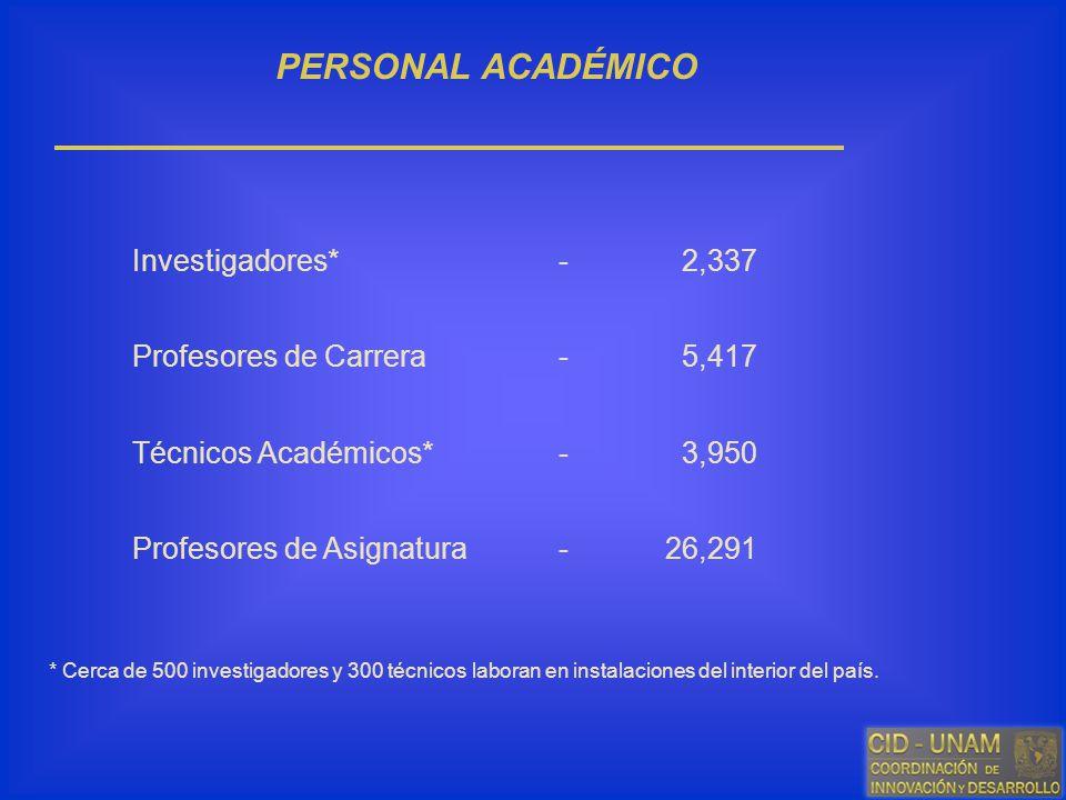PERSONAL ACADÉMICO Investigadores*- 2,337 Profesores de Carrera- 5,417 Técnicos Académicos*- 3,950 Profesores de Asignatura-26,291 * Cerca de 500 inve